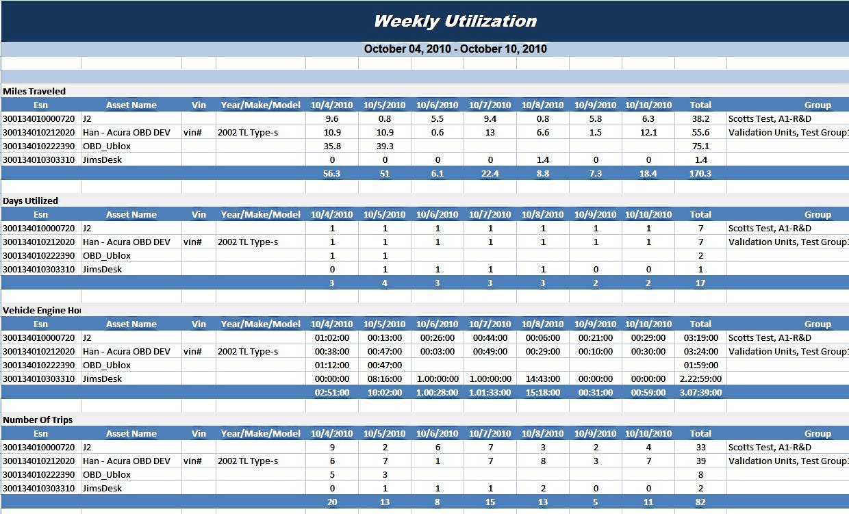 Monthly management report for Fleet management report template