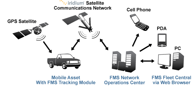About gps tracking system - mobile phones with gps tracking